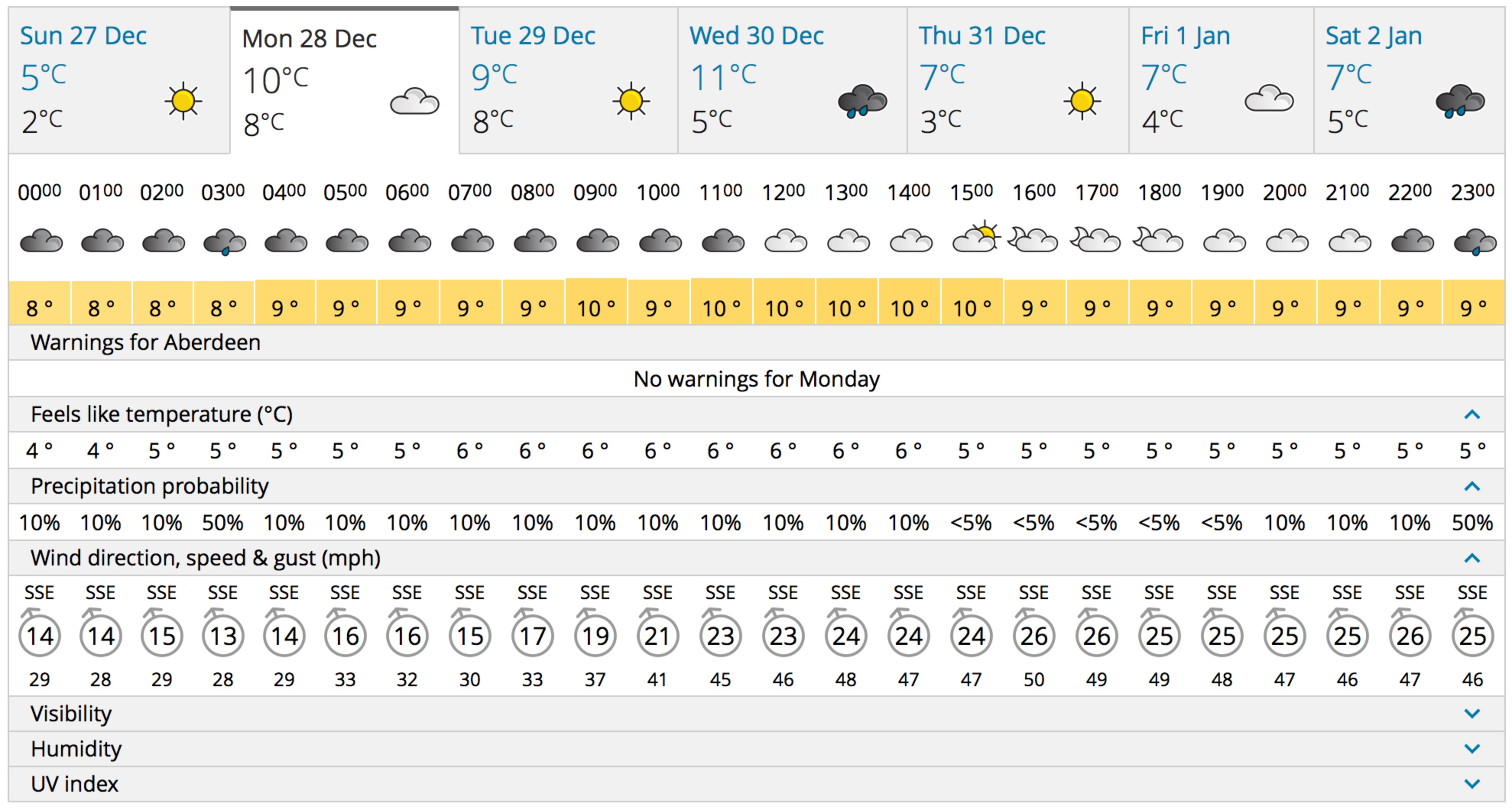 Weather forecast for Festive500 Ride